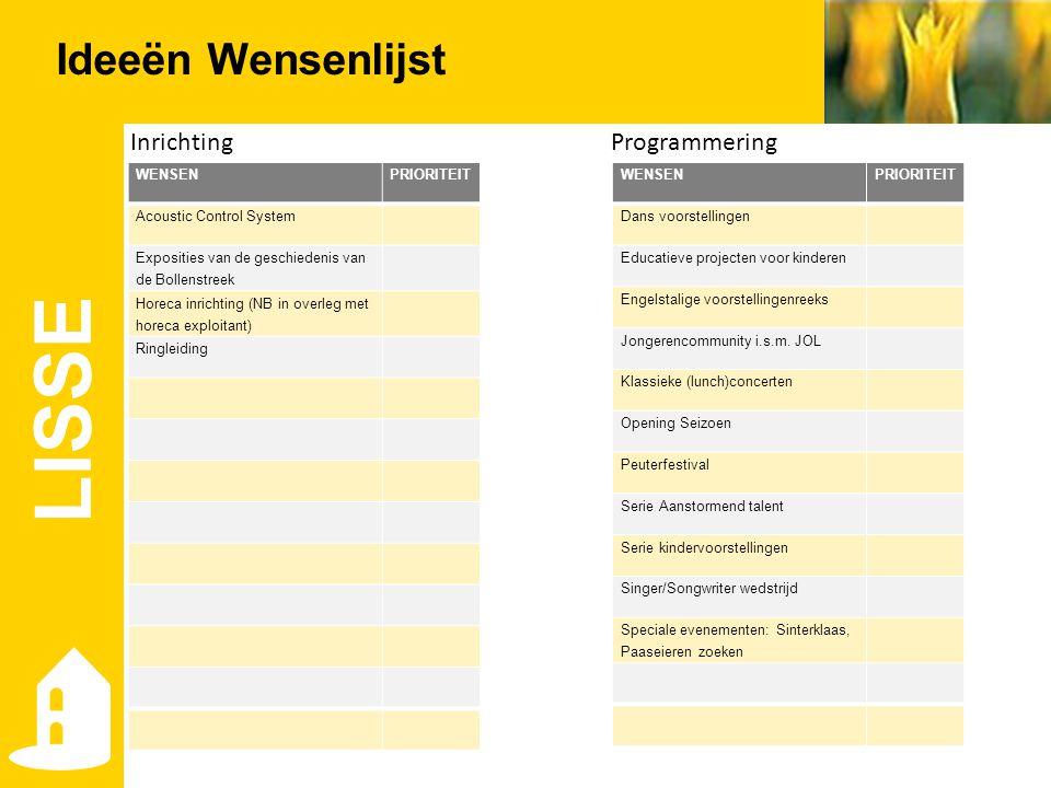 Ideeën Wensenlijst LISSE InrichtingProgrammering WENSENPRIORITEIT Acoustic Control System Exposities van de geschiedenis van de Bollenstreek Horeca in