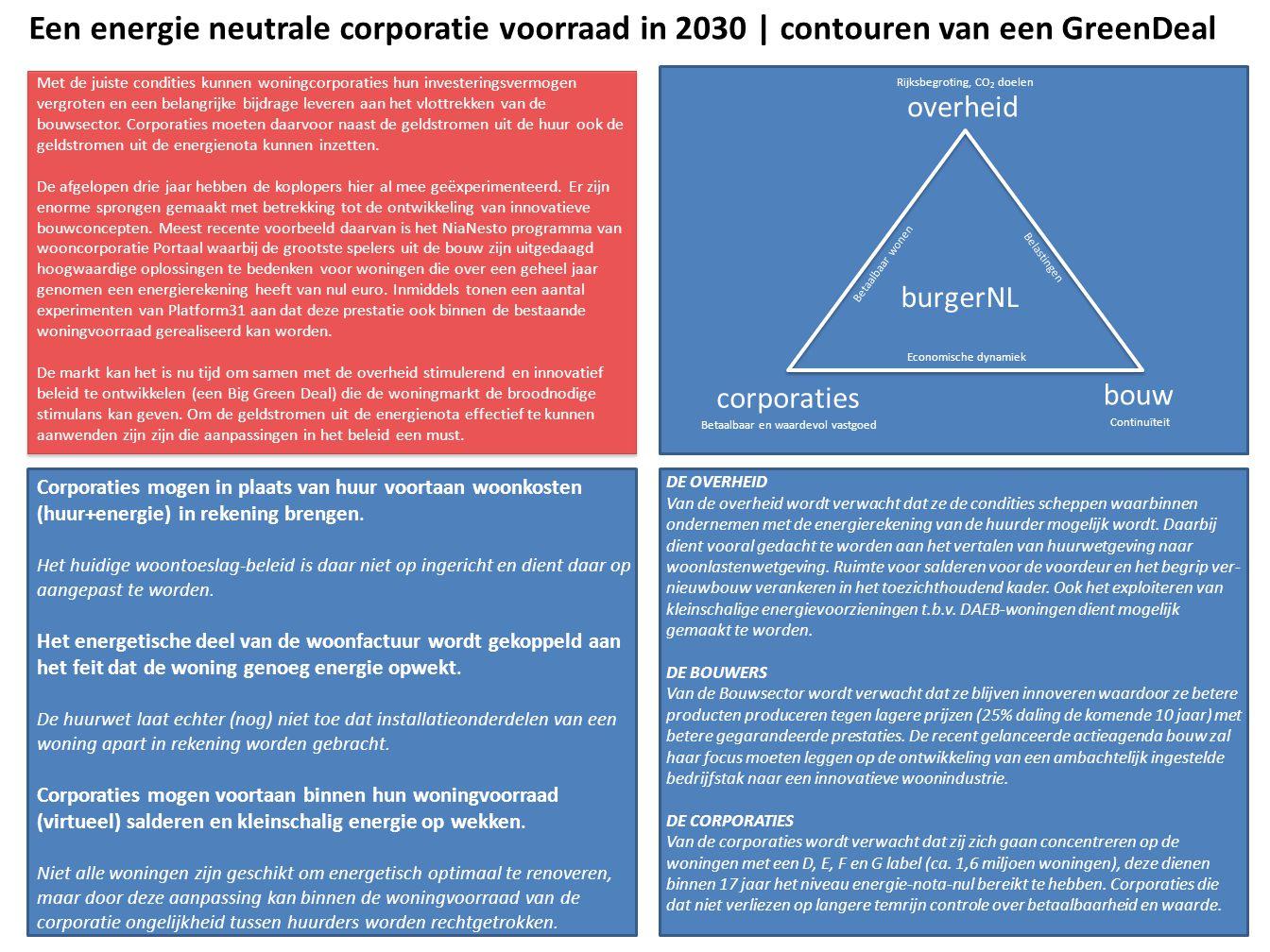 Een energie neutrale corporatie voorraad in 2030 | contouren van een GreenDeal Met de juiste condities kunnen woningcorporaties hun investeringsvermogen vergroten en een belangrijke bijdrage leveren aan het vlottrekken van de bouwsector.
