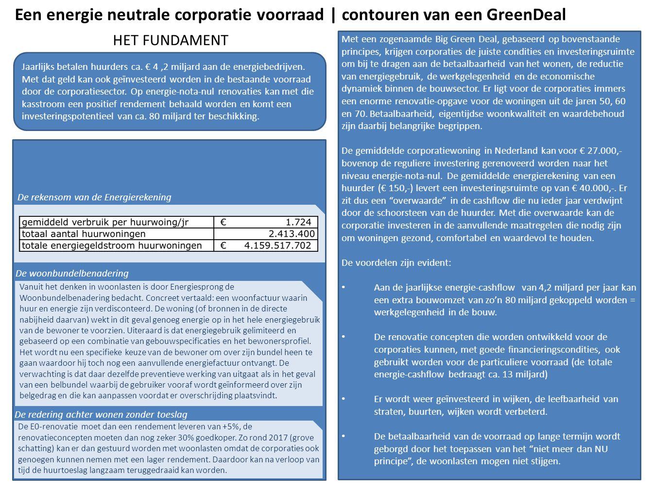 HET FUNDAMENT Jaarlijks betalen huurders ca.€ 4,2 miljard aan de energiebedrijven.