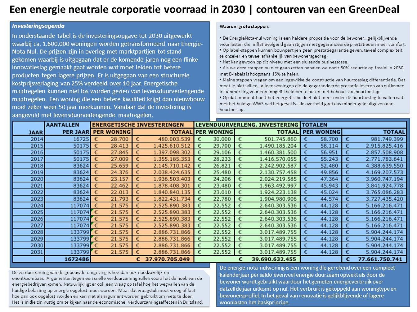 Een energie neutrale corporatie voorraad in 2030 | contouren van een GreenDeal Investeringsagenda.