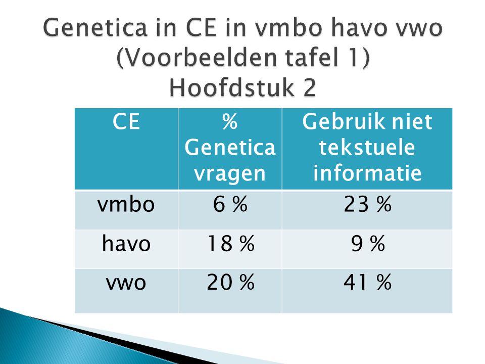 CE% Genetica vragen Gebruik niet tekstuele informatie vmbo6 %23 % havo18 %9 % vwo20 %41 %