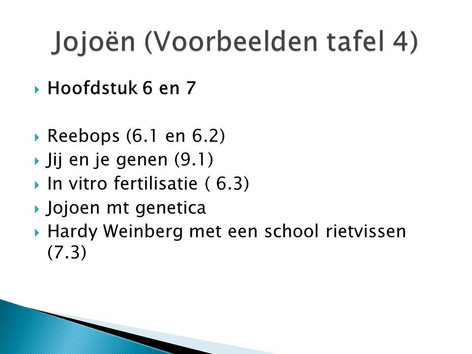  Hoofdstuk 6 en 7  Reebops (6.1 en 6.2)  Jij en je genen (9.1)  In vitro fertilisatie ( 6.3)  Jojoen mt genetica  Hardy Weinberg met een school