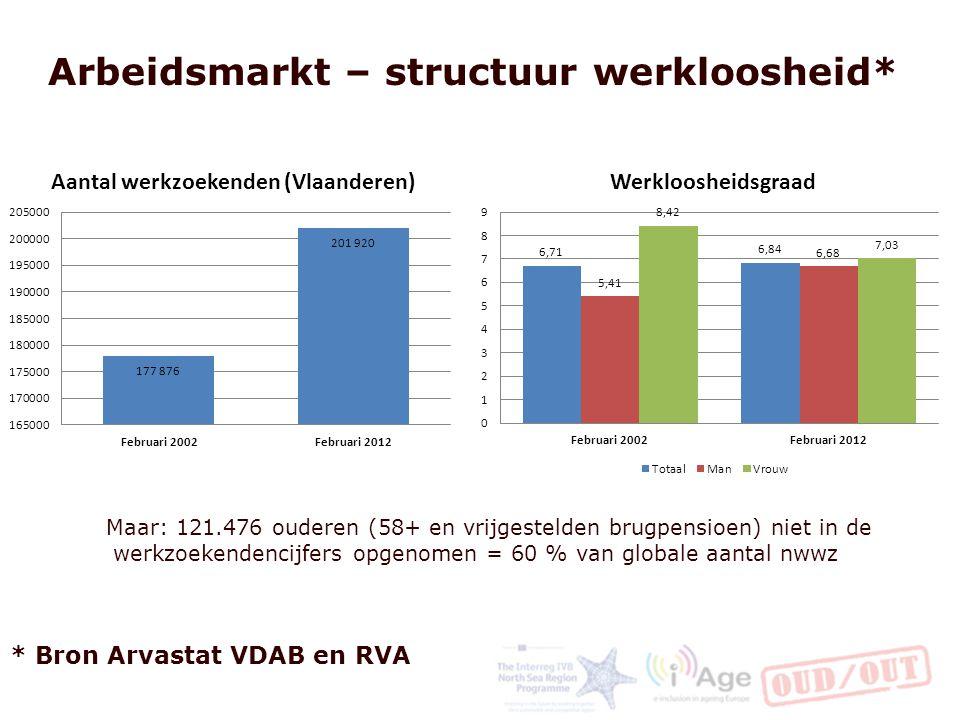 Arbeidsmarkt – structuur werkloosheid* Maar: 121.476 ouderen (58+ en vrijgestelden brugpensioen) niet in de werkzoekendencijfers opgenomen = 60 % van globale aantal nwwz * Bron Arvastat VDAB en RVA