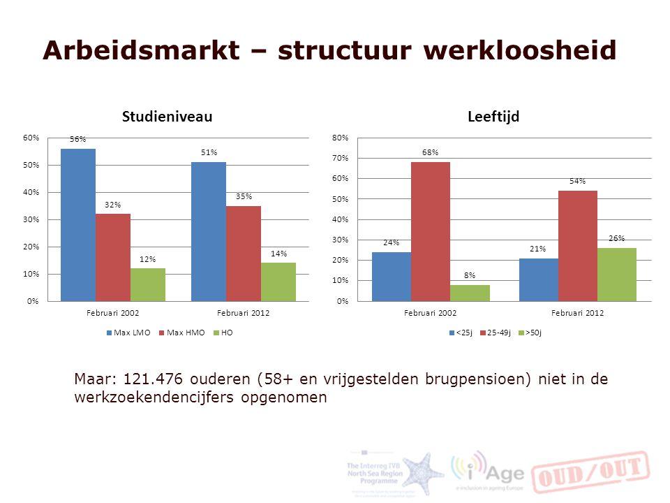 Arbeidsmarkt – structuur werkloosheid Maar: 121.476 ouderen (58+ en vrijgestelden brugpensioen) niet in de werkzoekendencijfers opgenomen