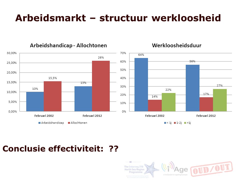Arbeidsmarkt – structuur werkloosheid Conclusie effectiviteit: