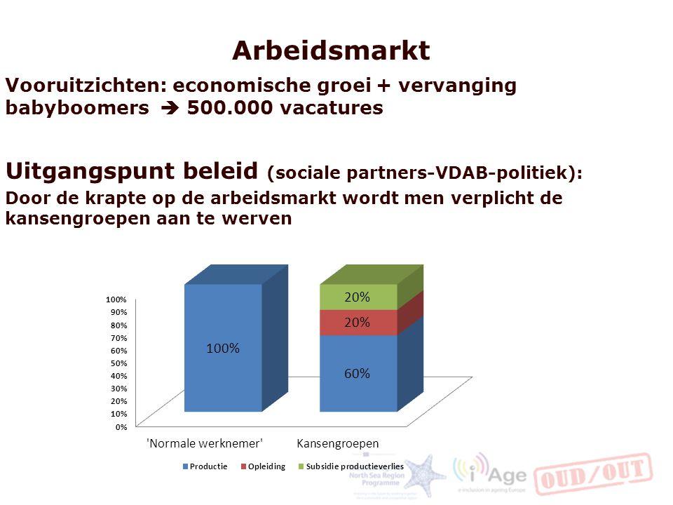 Arbeidsmarkt Vooruitzichten: economische groei + vervanging babyboomers  500.000 vacatures Uitgangspunt beleid (sociale partners-VDAB-politiek): Door de krapte op de arbeidsmarkt wordt men verplicht de kansengroepen aan te werven