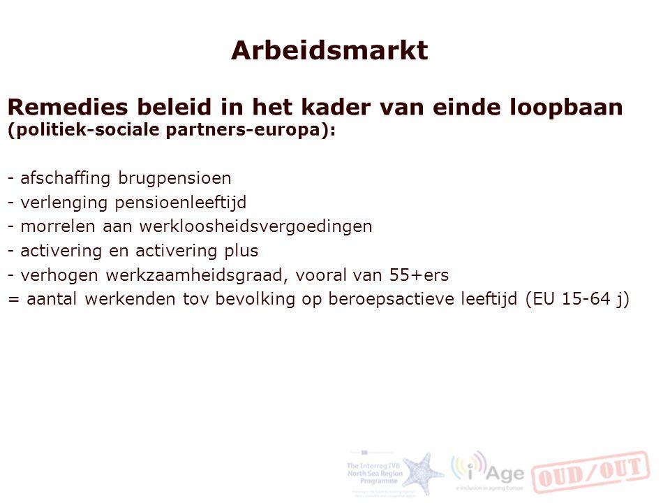 Arbeidsmarkt Remedies beleid in het kader van einde loopbaan (politiek-sociale partners-europa): - afschaffing brugpensioen - verlenging pensioenleeftijd - morrelen aan werkloosheidsvergoedingen - activering en activering plus - verhogen werkzaamheidsgraad, vooral van 55+ers = aantal werkenden tov bevolking op beroepsactieve leeftijd (EU 15-64 j)