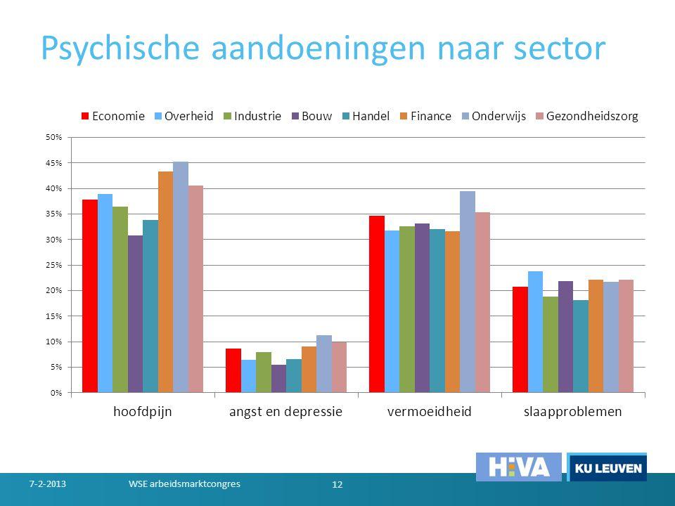 Psychische aandoeningen naar sector 7-2-2013WSE arbeidsmarktcongres 12
