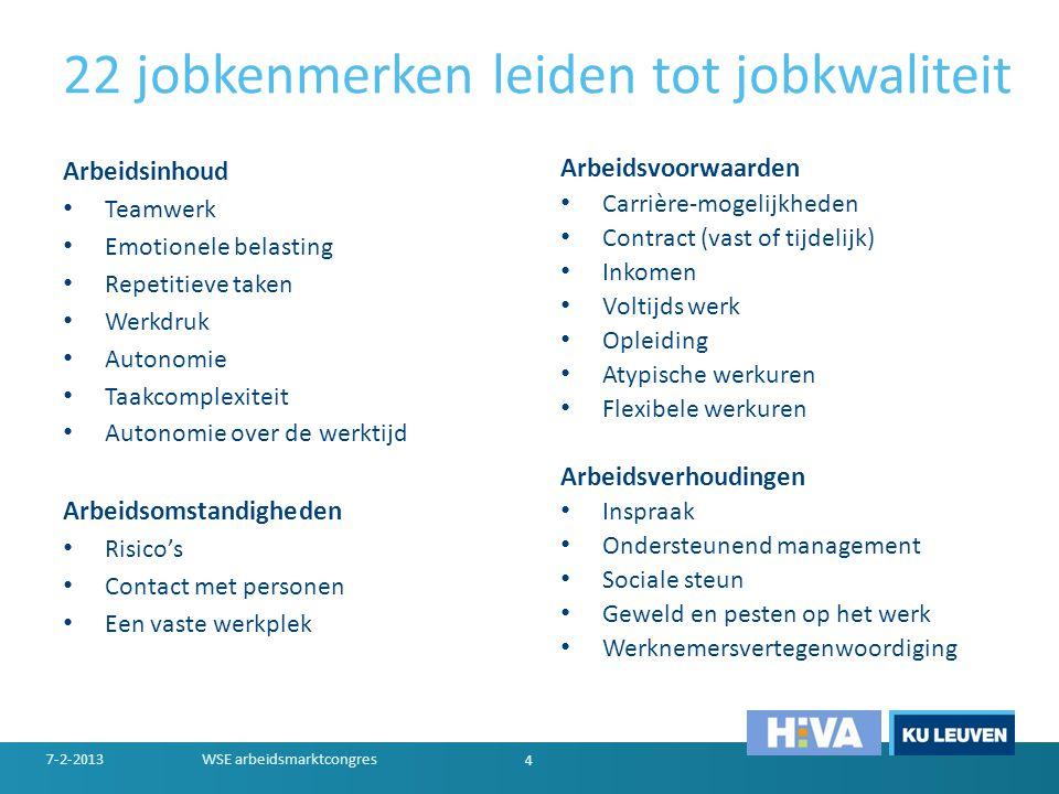 22 jobkenmerken leiden tot jobkwaliteit Arbeidsinhoud • Teamwerk • Emotionele belasting • Repetitieve taken • Werkdruk • Autonomie • Taakcomplexiteit