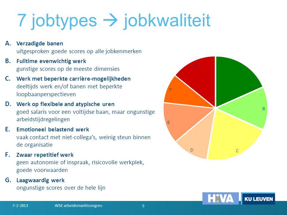 7 jobtypes  jobkwaliteit A. Verzadigde banen uitgesproken goede scores op alle jobkenmerken B. Fulltime evenwichtig werk gunstige scores op de meeste