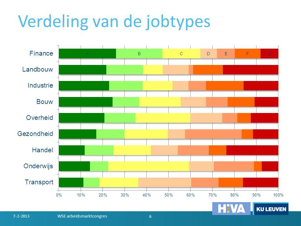 Verdeling van de jobtypes 7-2-2013WSE arbeidsmarktcongres 6