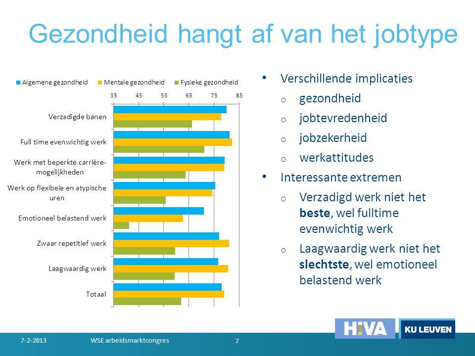 Jobkwaliteit per sector 7-2-2013WSE arbeidsmarktcongres 8 JobsatisfactieAbsenteismePresenteisme Mentale Gezondheid Fysieke GezondheidJobonzekerheid Landbouw78%17%32%85%60%30% Industrie73%21%44%80%63%36% Bouw75%21%44%80%57%31% Handel71%19%41%81%65%35% Transport72%28%41%79%63%27% Finance74%28%52%79%68%25% Overheid73%28%40%79%62%19% Onderwijs79%23%50%75%63%21% Gezondheidszorg76%23%47%78%60%23%
