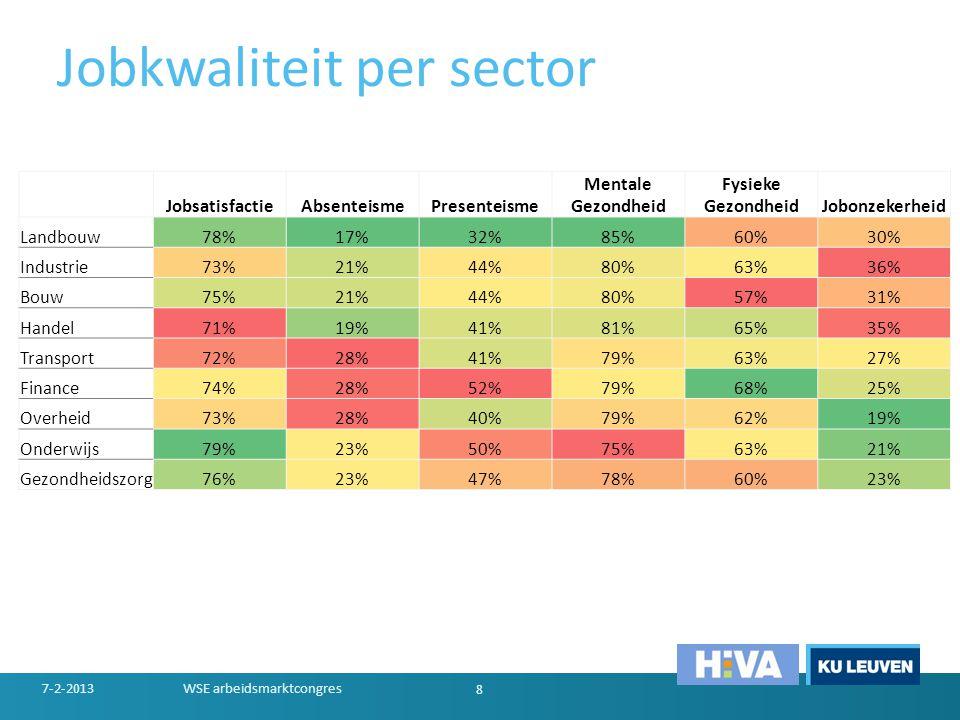 Jobkwaliteit per sector 7-2-2013WSE arbeidsmarktcongres 8 JobsatisfactieAbsenteismePresenteisme Mentale Gezondheid Fysieke GezondheidJobonzekerheid La