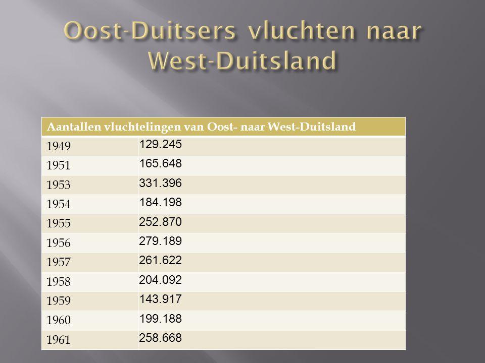 Aantallen vluchtelingen van Oost- naar West-Duitsland 1949 129.245 1951 165.648 1953 331.396 1954 184.198 1955 252.870 1956 279.189 1957 261.622 1958 204.092 1959 143.917 1960 199.188 1961 258.668