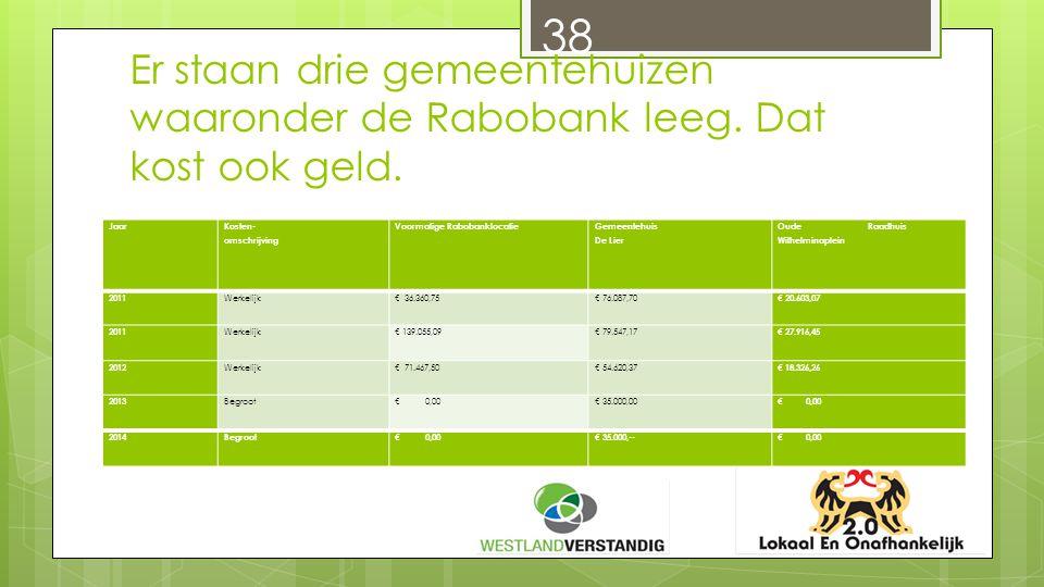 38 Er staan drie gemeentehuizen waaronder de Rabobank leeg.