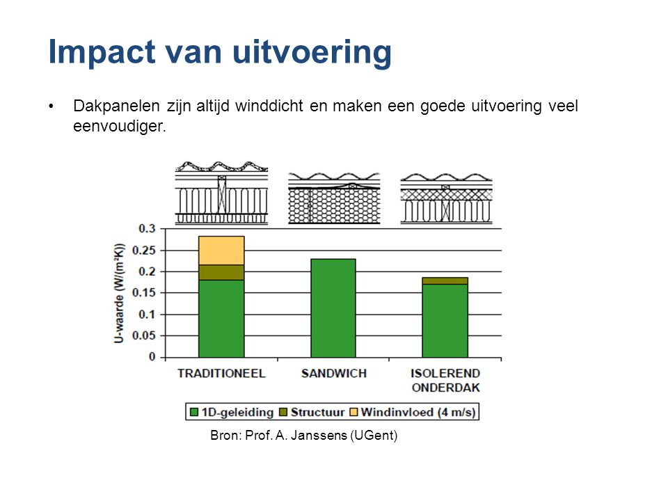 Impact van uitvoering •Dakpanelen zijn altijd winddicht en maken een goede uitvoering veel eenvoudiger. Bron: Prof. A. Janssens (UGent)