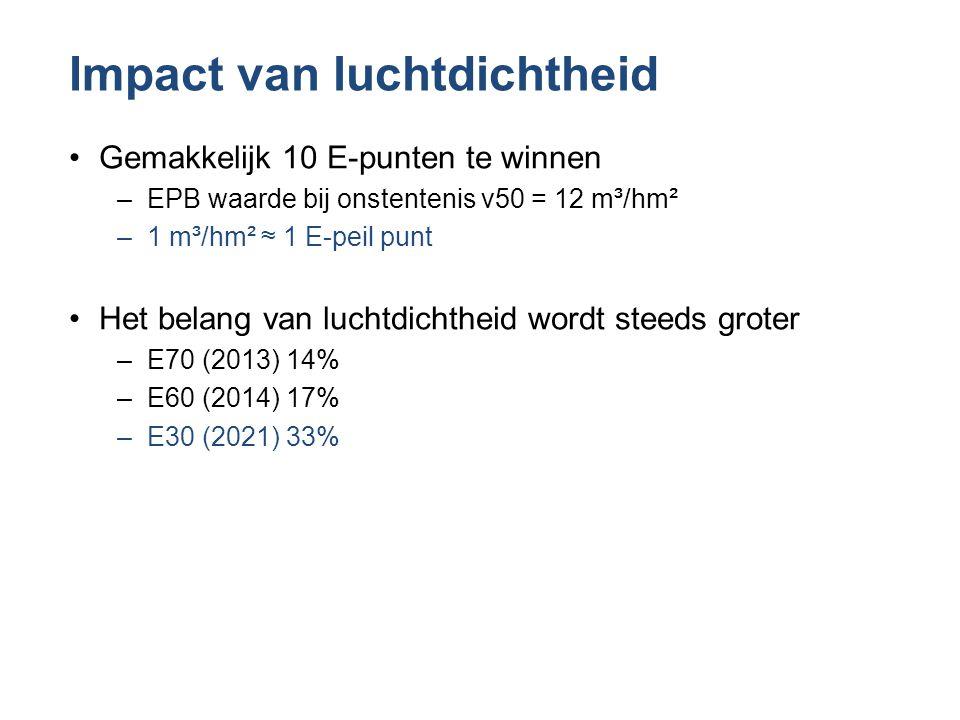 Impact van luchtdichtheid •Gemakkelijk 10 E-punten te winnen –EPB waarde bij onstentenis v50 = 12 m³/hm² –1 m³/hm² ≈ 1 E-peil punt •Het belang van luc