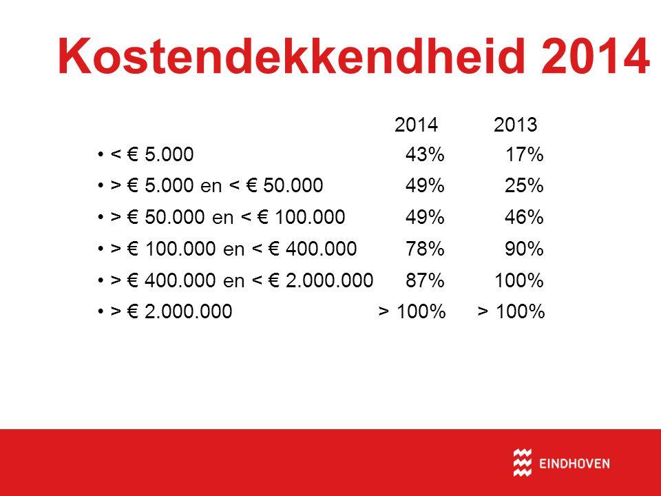Kostendekkendheid 2014 20142013 •< € 5.000 43% 17% •> € 5.000 en < € 50.000 49% 25% •> € 50.000 en < € 100.000 49% 46% •> € 100.000 en < € 400.000 78% 90% •> € 400.000 en < € 2.000.000 87%100% •> € 2.000.000 > 100% > 100%