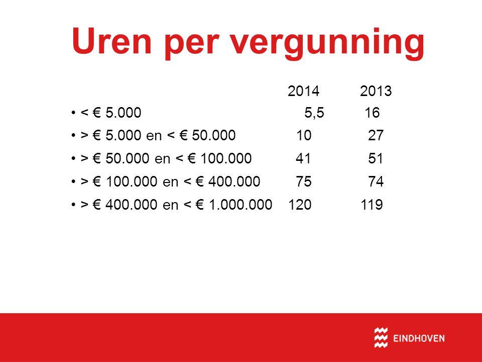 Uren per vergunning 20142013 •< € 5.000 5,5 16 •> € 5.000 en < € 50.000 10 27 •> € 50.000 en < € 100.000 41 51 •> € 100.000 en < € 400.000 75 74 •> € 400.000 en < € 1.000.000120119