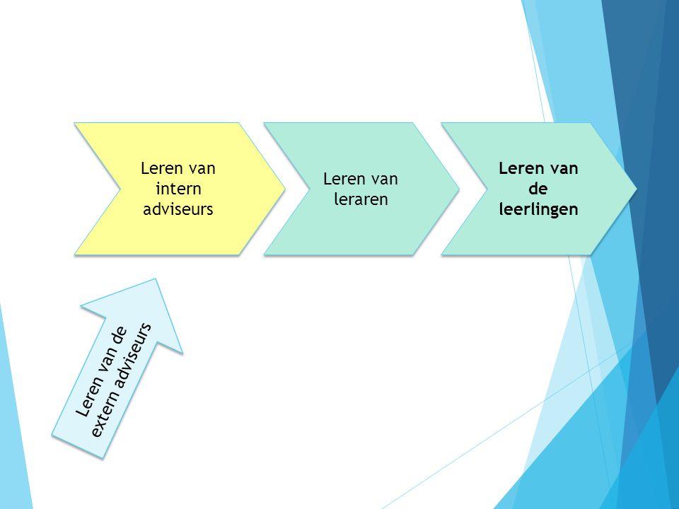 Leren van leraren Leren van de leerlingen Leren van intern adviseurs Leren van de extern adviseurs