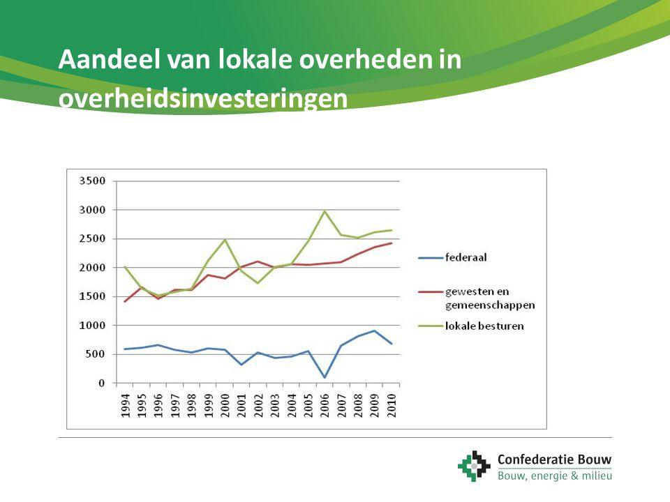 Aandeel van lokale overheden in overheidsinvesteringen