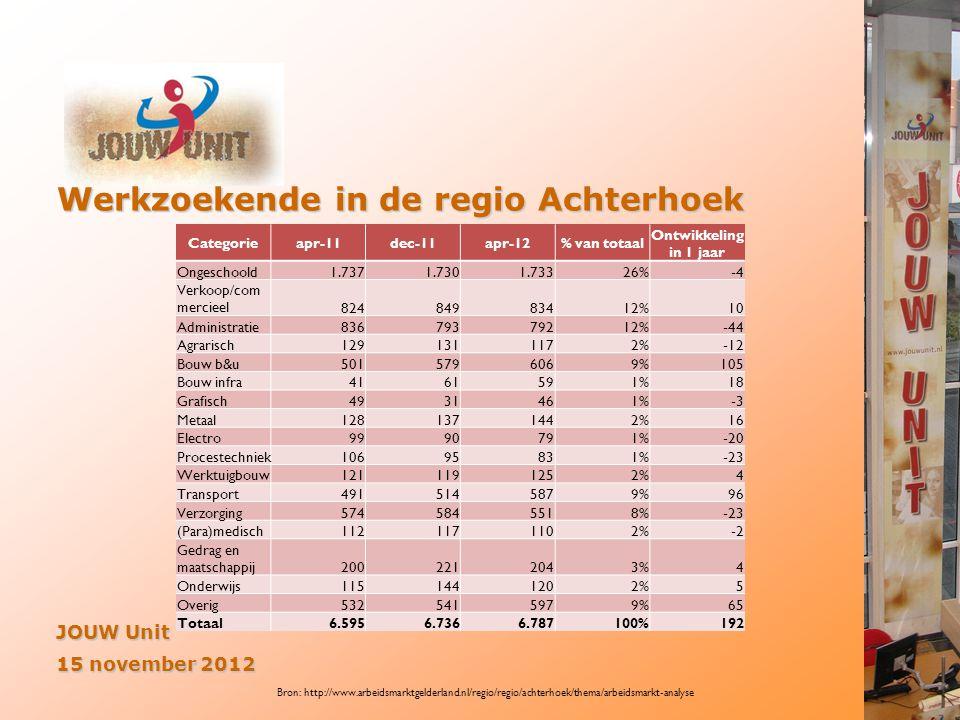 Werkzoekende in de regio Achterhoek JOUW Unit 15 november 2012 Categorieapr-11dec-11apr-12% van totaal Ontwikkeling in 1 jaar Ongeschoold1.7371.7301.7