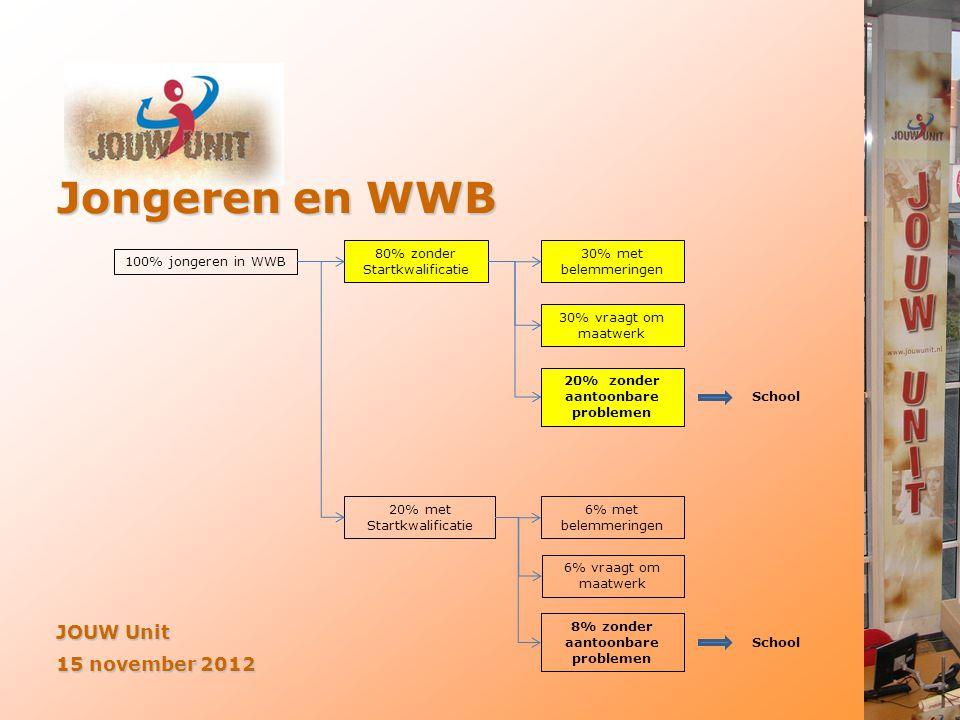 Jongeren en WWB JOUW Unit 15 november 2012 100% jongeren in WWB 80% zonder Startkwalificatie 30% met belemmeringen 30% vraagt om maatwerk 20% met Star