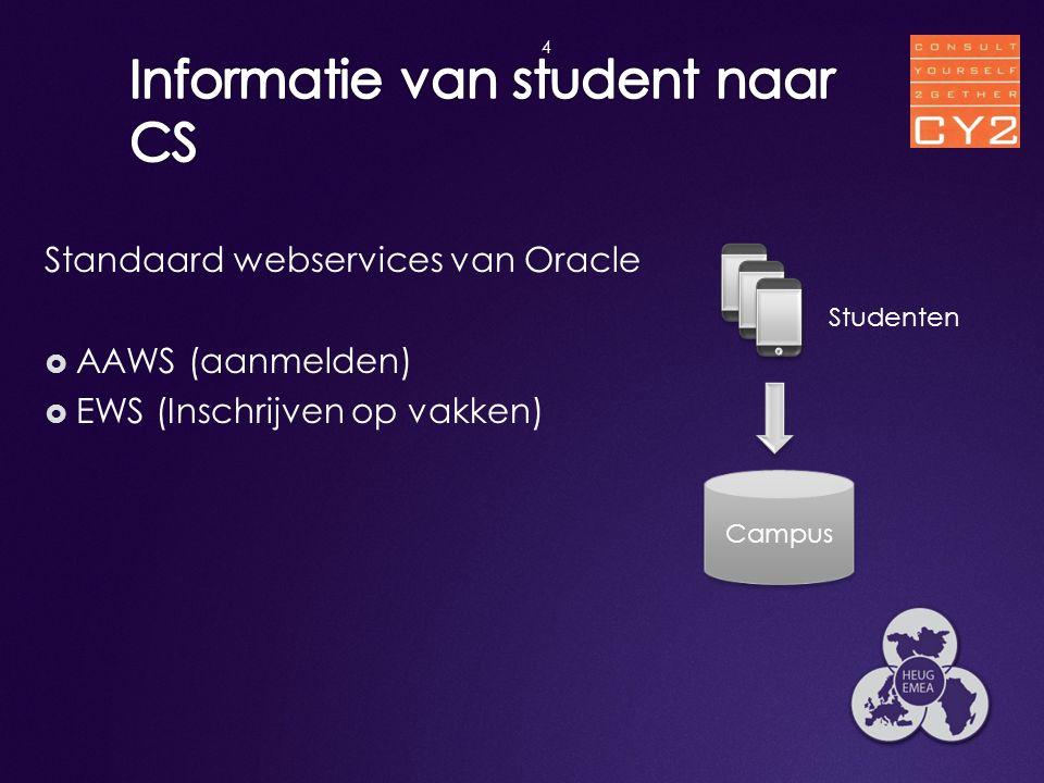 Standaard webservices van Oracle  AAWS (aanmelden)  EWS (Inschrijven op vakken) 4 Campus Studenten