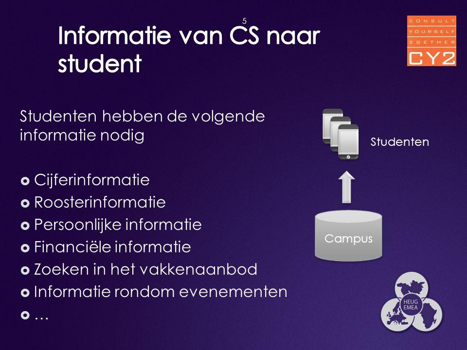 Studenten hebben de volgende informatie nodig  Cijferinformatie  Roosterinformatie  Persoonlijke informatie  Financiële informatie  Zoeken in het