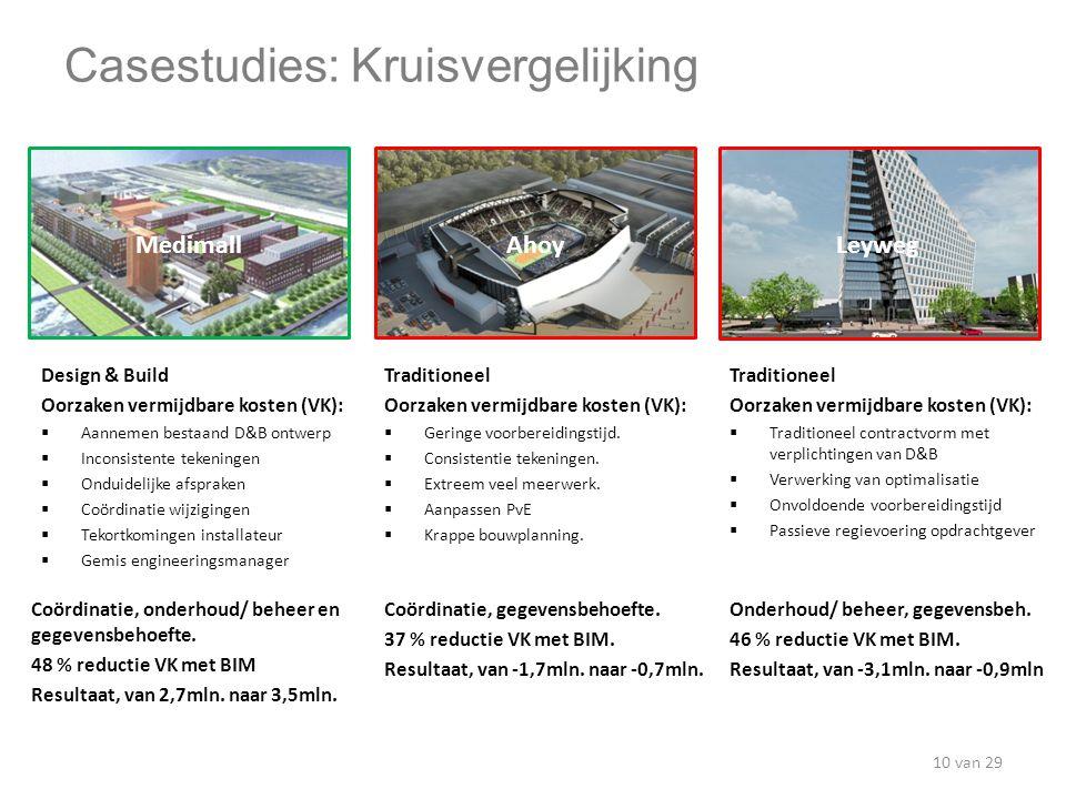 Casestudies: Kruisvergelijking Design & Build Oorzaken vermijdbare kosten (VK):  Aannemen bestaand D&B ontwerp  Inconsistente tekeningen  Onduideli