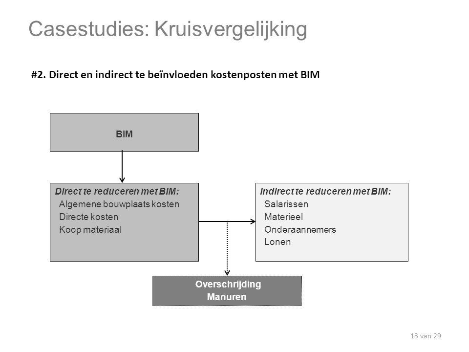 Direct te reduceren met BIM: Algemene bouwplaats kosten Directe kosten Koop materiaal Indirect te reduceren met BIM: Salarissen Materieel Onderaanneme