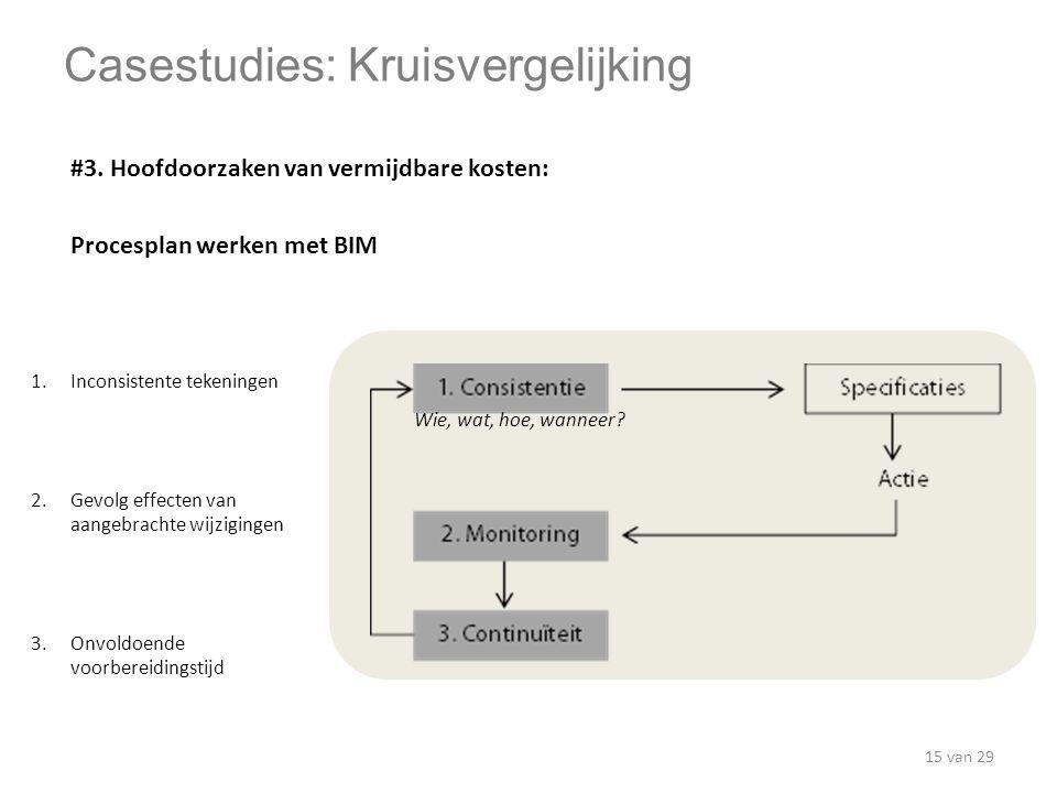 #3. Hoofdoorzaken van vermijdbare kosten: Procesplan werken met BIM Casestudies: Kruisvergelijking Wie, wat, hoe, wanneer? 1.Inconsistente tekeningen