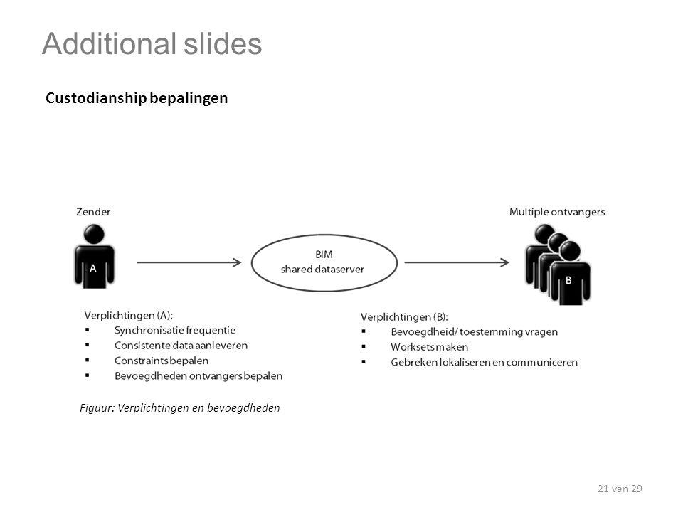 Custodianship bepalingen Figuur: Verplichtingen en bevoegdheden Additional slides 21 van 29