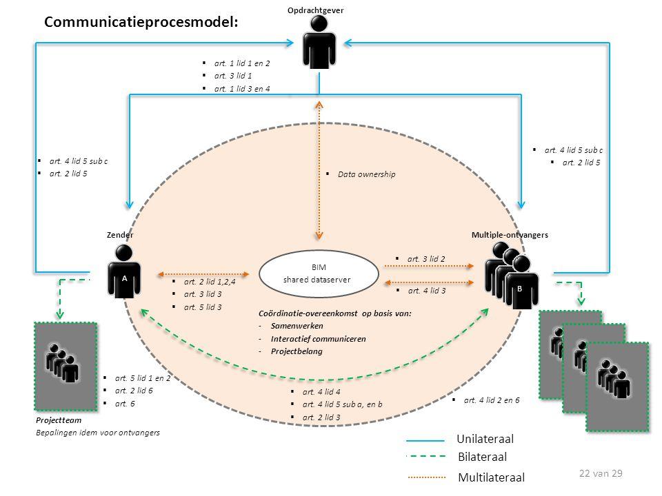 Communicatieprocesmodel: Unilateraal Multilateraal Bilateraal BIM shared dataserver 22 van 29