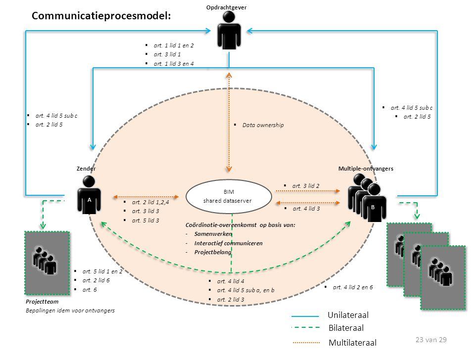 BIM shared dataserver ZenderMultiple-ontvangers A B  art. 1 lid 1 en 2  art. 3 lid 1  art. 1 lid 3 en 4  art. 2 lid 1,2,4  art. 3 lid 3  art. 5