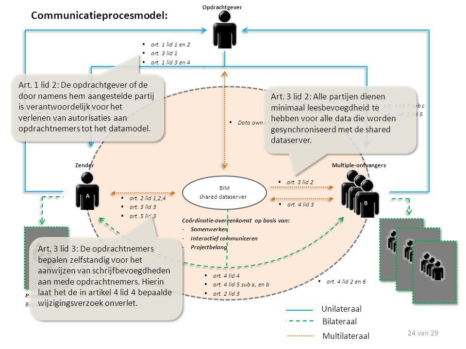 Communicatieprocesmodel: Unilateraal Multilateraal Bilateraal BIM shared dataserver Art. 1 lid 2: De opdrachtgever of de door namens hem aangestelde p