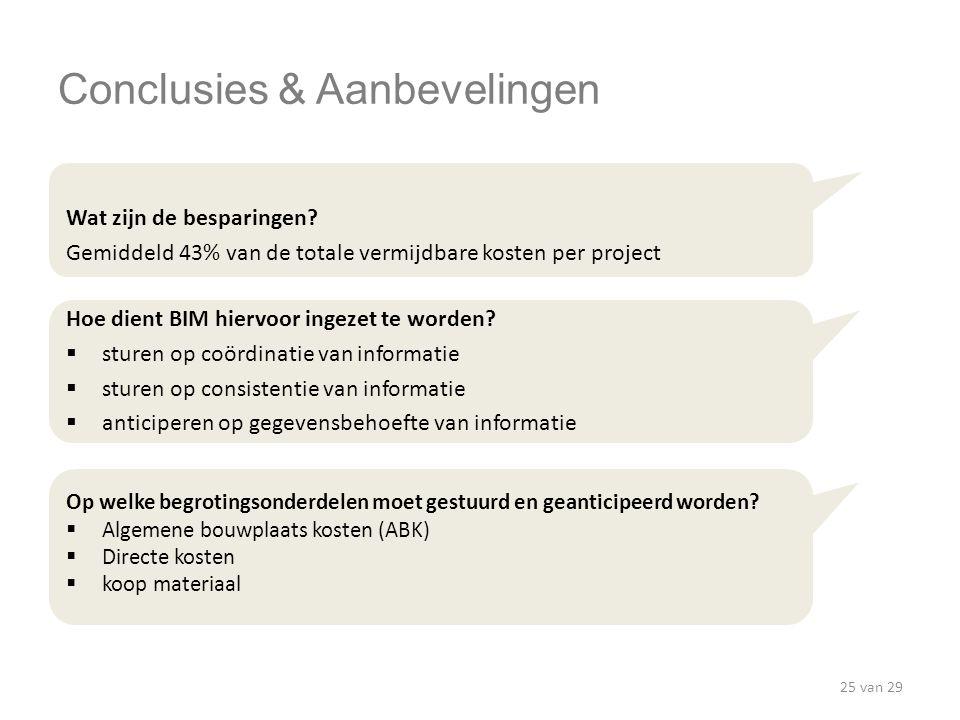 Conclusies & Aanbevelingen Wat zijn de besparingen? Gemiddeld 43% van de totale vermijdbare kosten per project Hoe dient BIM hiervoor ingezet te worde