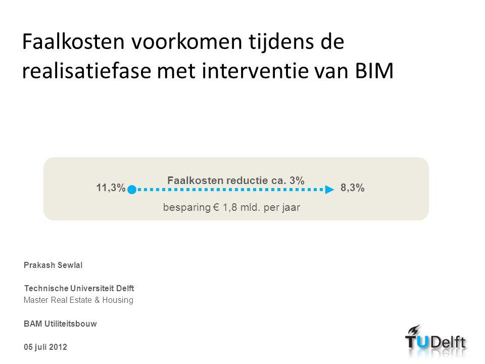 Faalkosten voorkomen tijdens de realisatiefase met interventie van BIM Prakash Sewlal Technische Universiteit Delft Master Real Estate & Housing BAM U