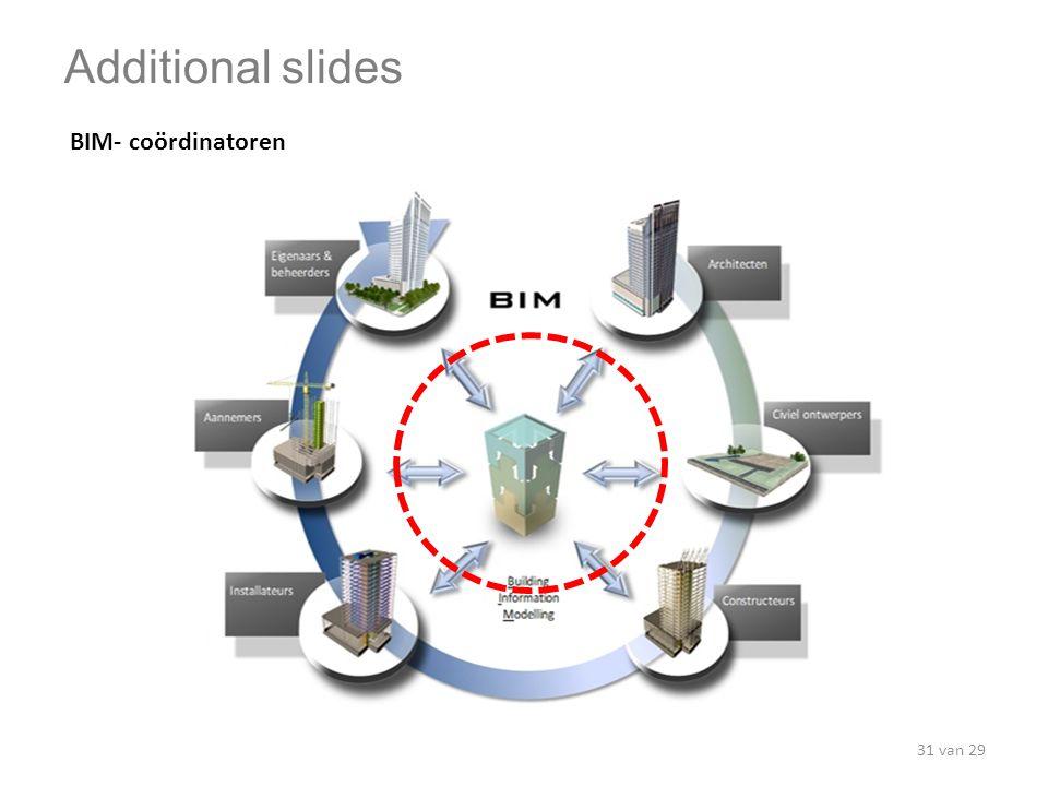 BIM- coördinatoren Additional slides 31 van 29