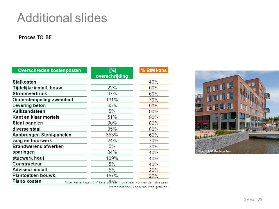 % BIM kans 40% 60% 70% 90% 80% 60% 70% 40% 20% Note: Percentages 'BIM kans' zijn een indicatie en vormen derhalve geen wetenschappelijk onderbouwde ge