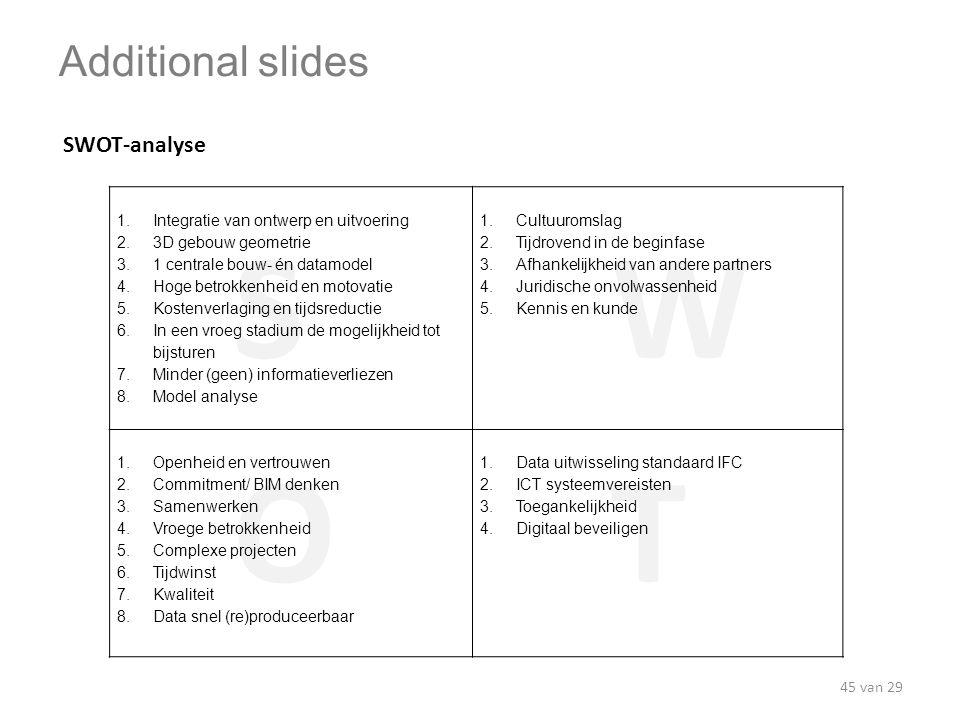 SW OT Additional slides SWOT-analyse 1. Integratie van ontwerp en uitvoering 2. 3D gebouw geometrie 3. 1 centrale bouw- én datamodel 4. Hoge betrokken