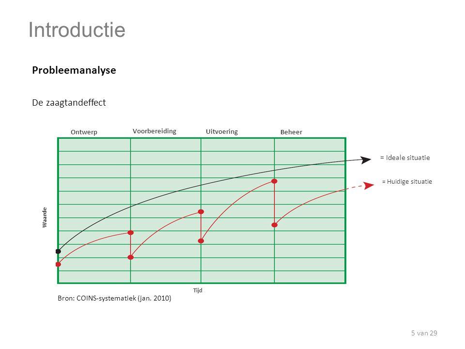 Probleemanalyse De zaagtandeffect Ontwerp Voorbereiding Uitvoering Beheer Waarde Tijd = Ideale situatie = Huidige situatie Bron: COINS-systematiek (ja