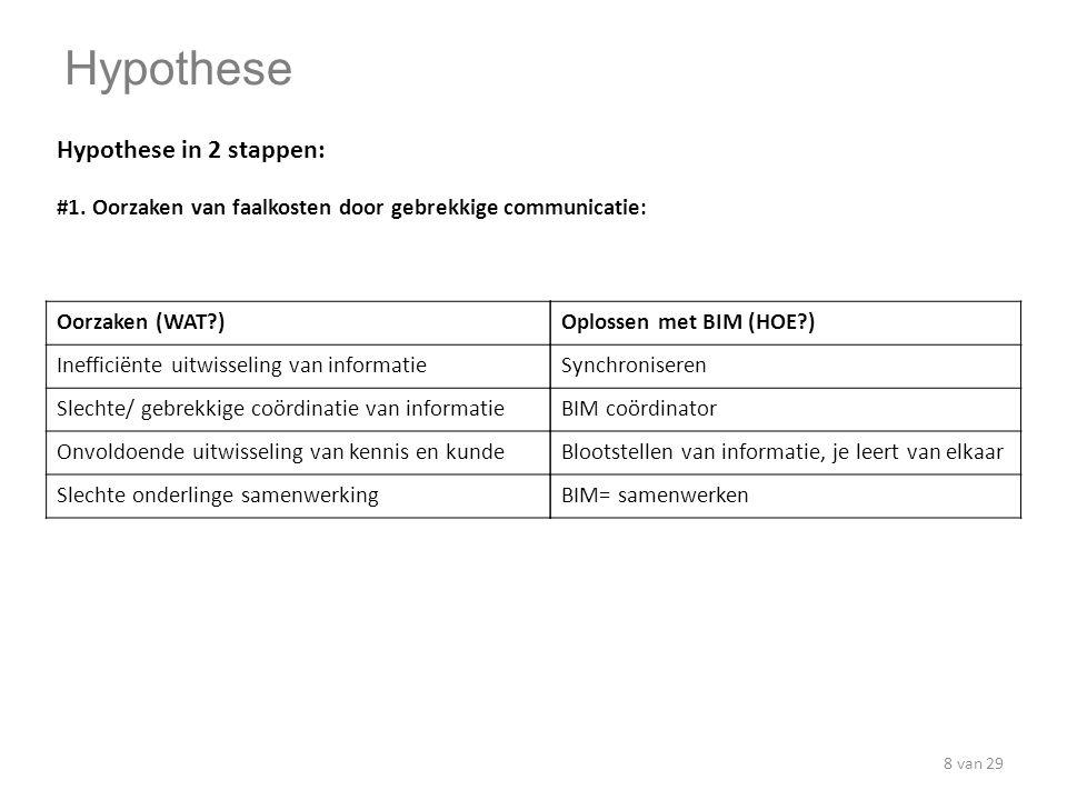 Faalkosten voorkomen tijdens de realisatiefase met interventie van BIM Prakash Sewlal Technische Universiteit Delft Master Real Estate & Housing BAM Utiliteitsbouw 05 juli 2012 Faalkosten reductie ca.
