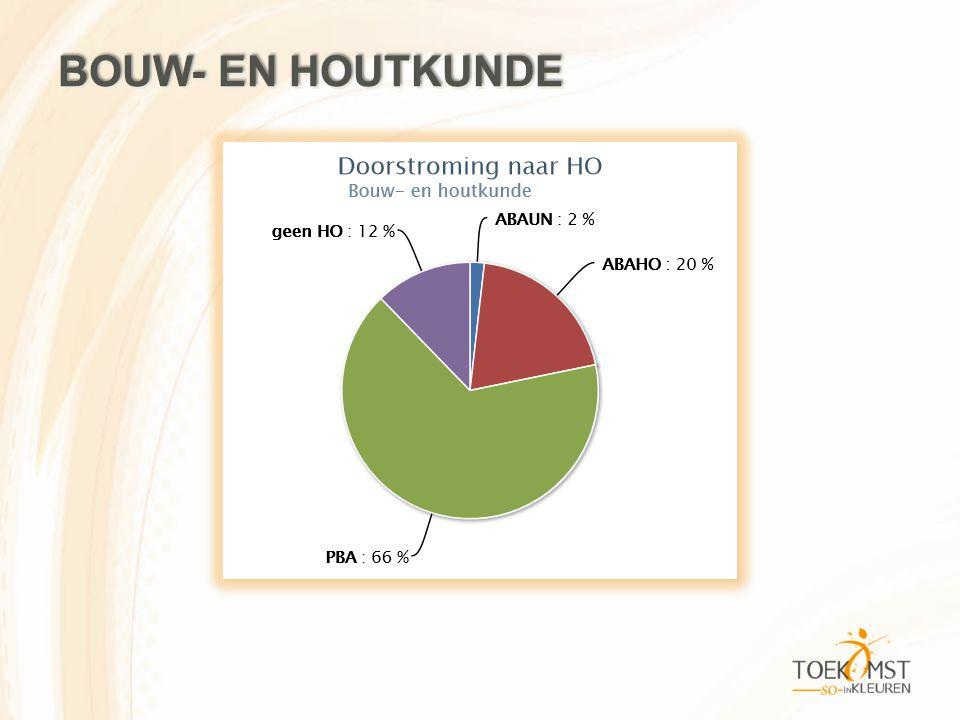 BOUW- EN HOUTKUNDE