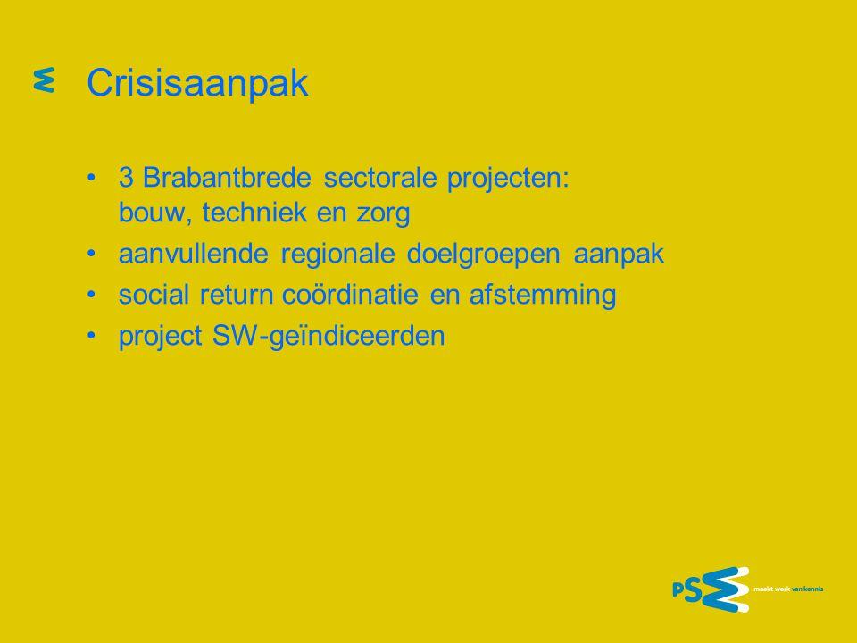 Crisisaanpak •3 Brabantbrede sectorale projecten: bouw, techniek en zorg •aanvullende regionale doelgroepen aanpak •social return coördinatie en afstemming •project SW-geïndiceerden