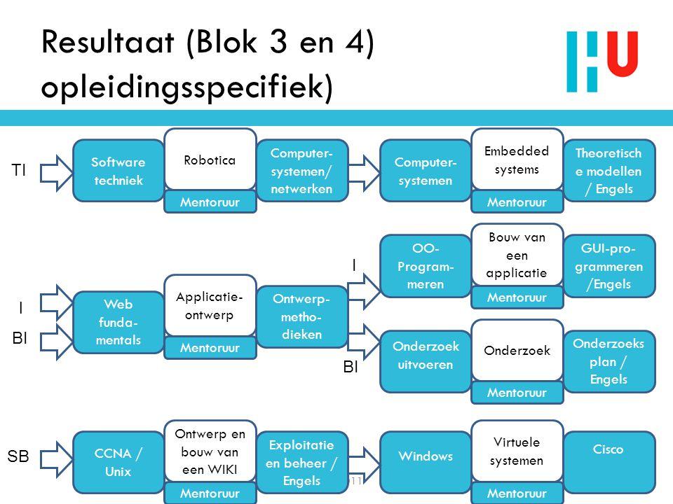 Resultaat (Blok 3 en 4) opleidingsspecifiek) NIOC 20117 CCNA / Unix Robotica Software techniek Exploitatie en beheer / Engels Computer- systemen/ netw