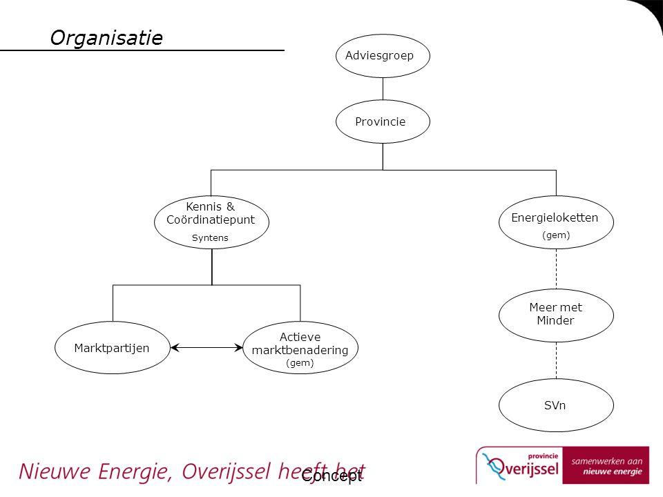 Organisatie Concept Kennis & Coördinatiepunt Syntens Actieve marktbenadering (gem) Marktpartijen Provincie Adviesgroep Energieloketten (gem) Meer met Minder SVn