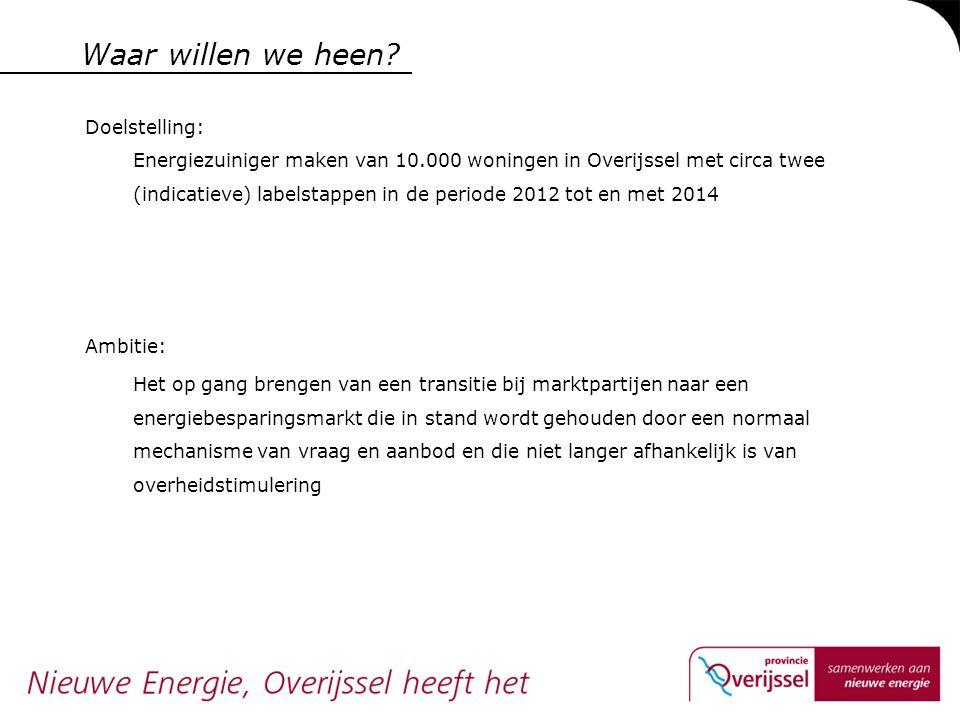 Waar willen we heen? Doelstelling: Energiezuiniger maken van 10.000 woningen in Overijssel met circa twee (indicatieve) labelstappen in de periode 201