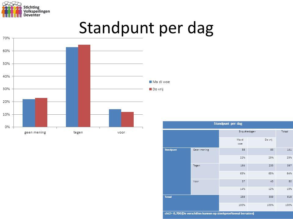 Standpunt per dag EnquêtedagenTotaal Ma di woe Do vrij StandpuntGeen mening5883141 22%23% Tegen164233397 63%65%64% Voor374380 14%12%13% Totaal25935961