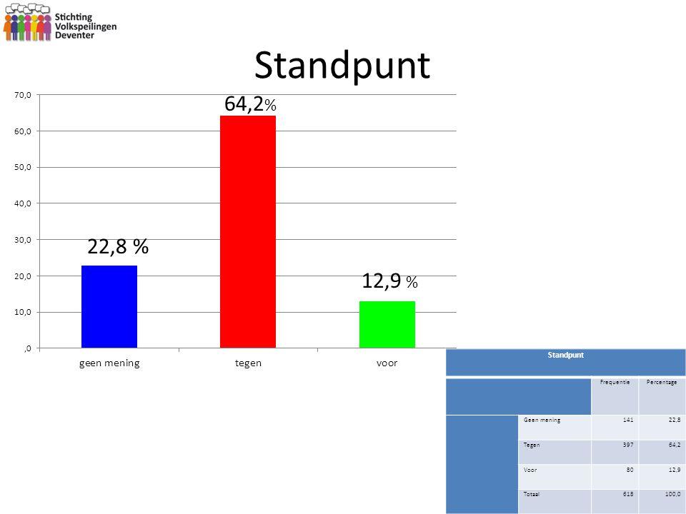 Standpunt FrequentiePercentage Geen mening14122,8 Tegen39764,2 Voor8012,9 Totaal618100,0 64,2 % 22,8 % 12,9 %